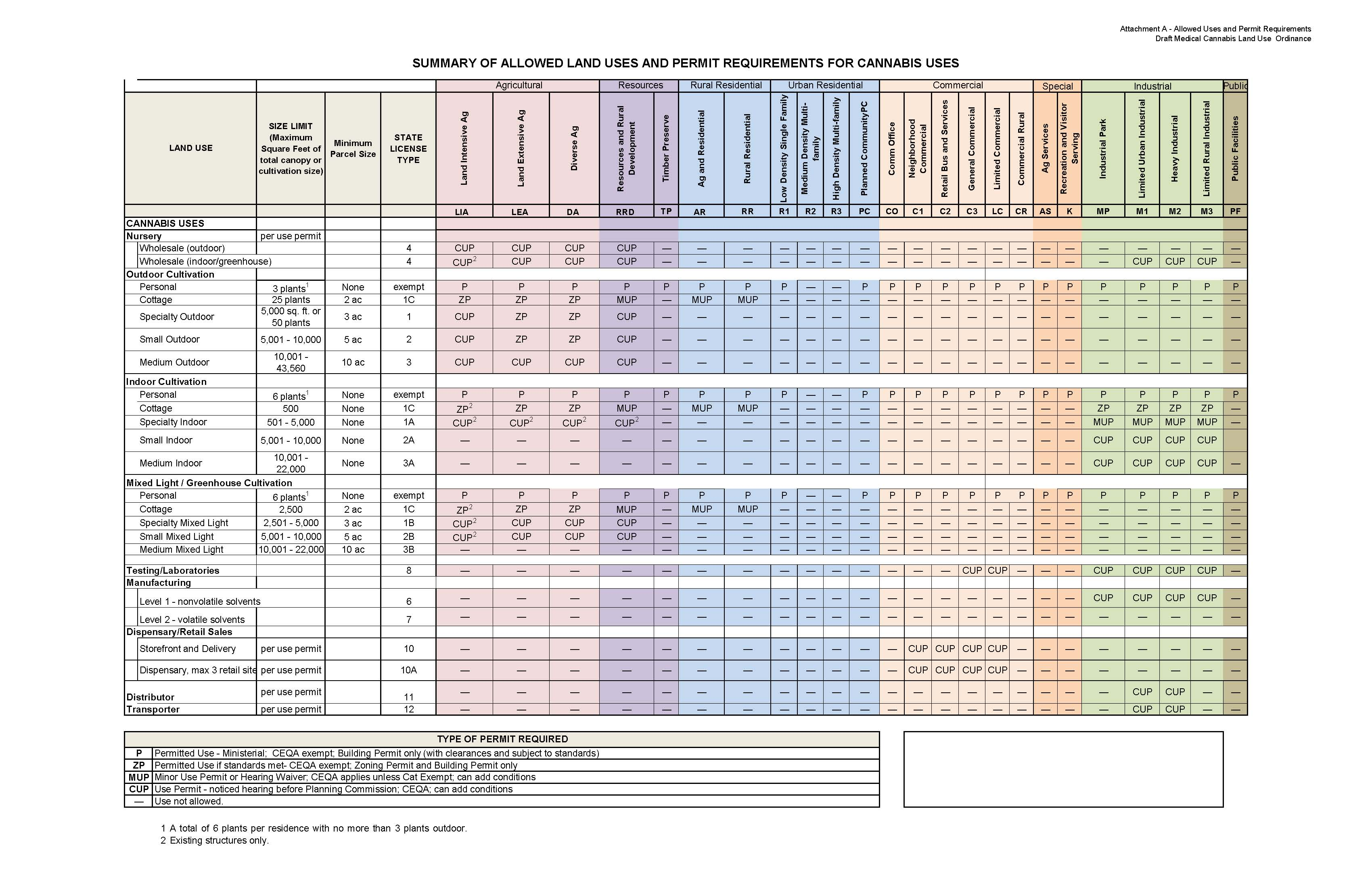 Sonoma County Cannabis Permit Table