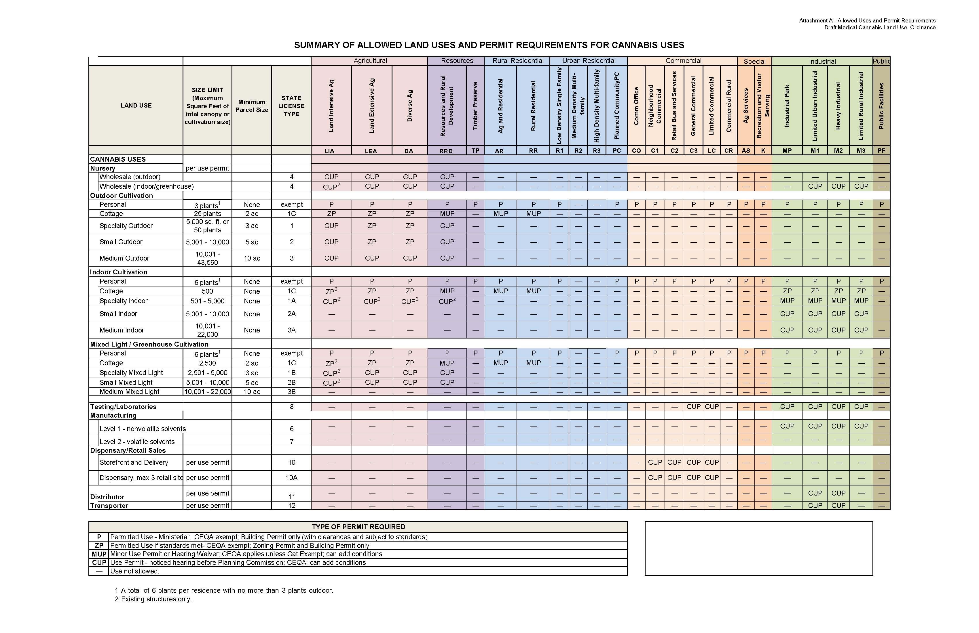 Sonoma County Cannabis Permit Table